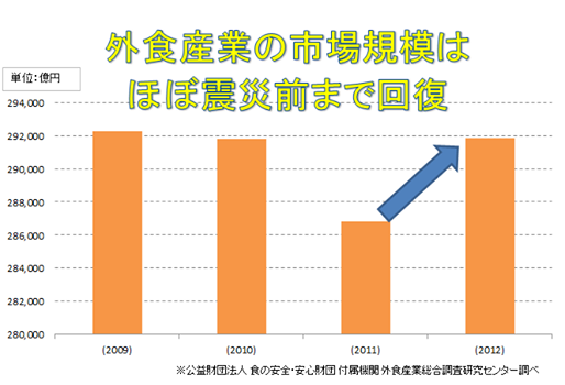 外食産業市場が回復したグラフ