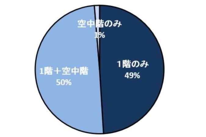 出店者の検討状況-1階のみ検討者49%