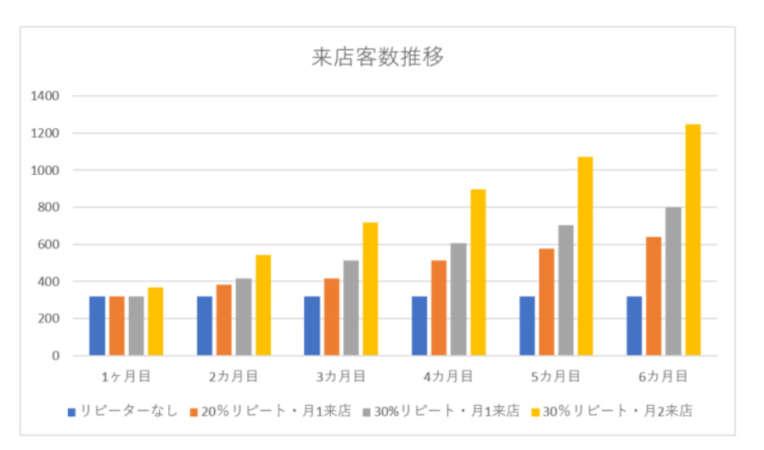 毎週80人集客した場合の来客数グラフ