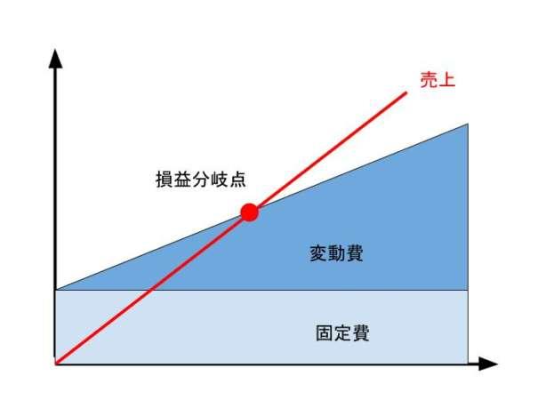 損益分岐点を示すグラフ