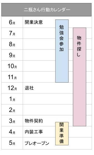二瓶さん行動カレンダー